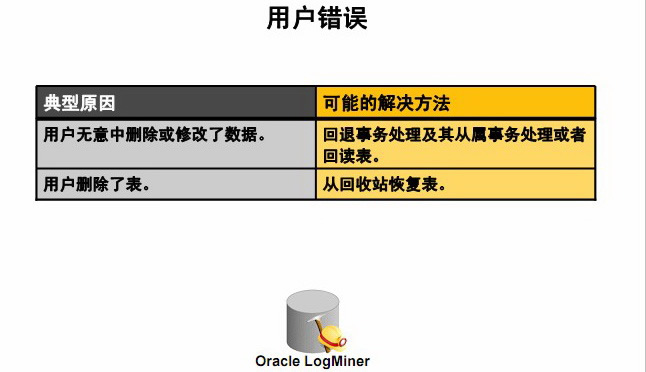 oracle公开课
